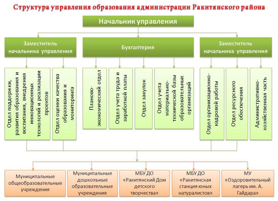 обучение управления беспилотником